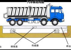 数字1-200吨汽车衡