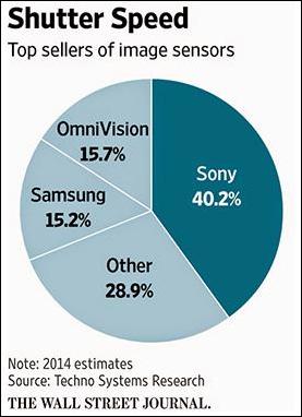 最大传感器市场份额被索尼占有